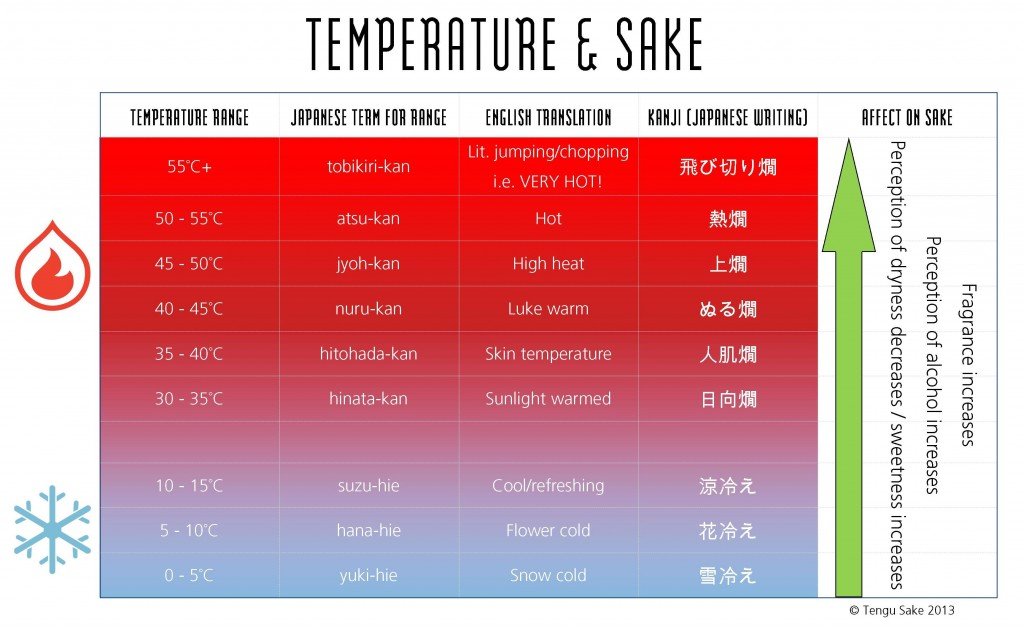 Temperature and sake