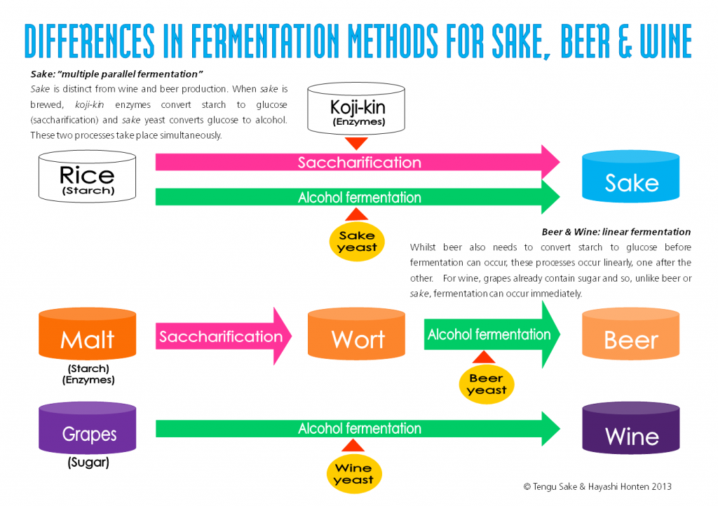 sake vs beer vs wine