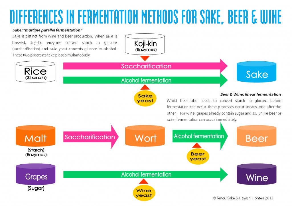 sake vs beer vs wine