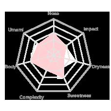 Flavour Chart